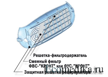 Сменные фильтры ФВС-